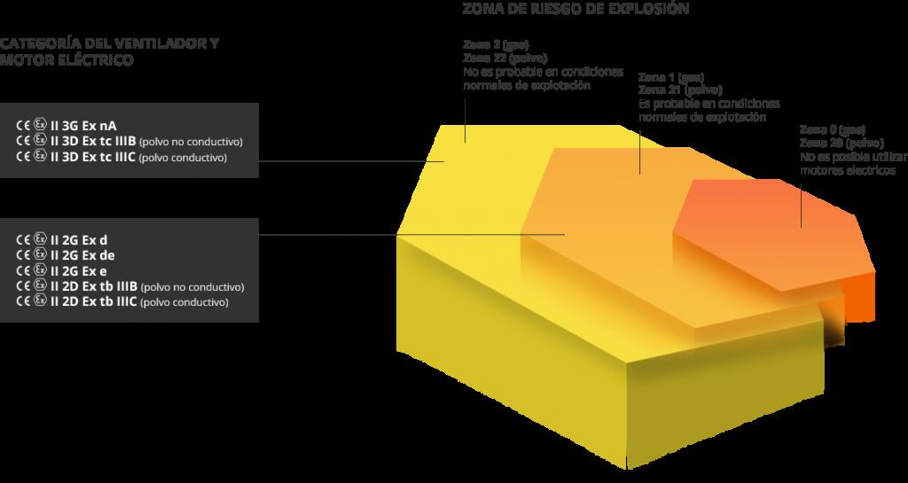 extractores-atex-zona-riesgo-intec
