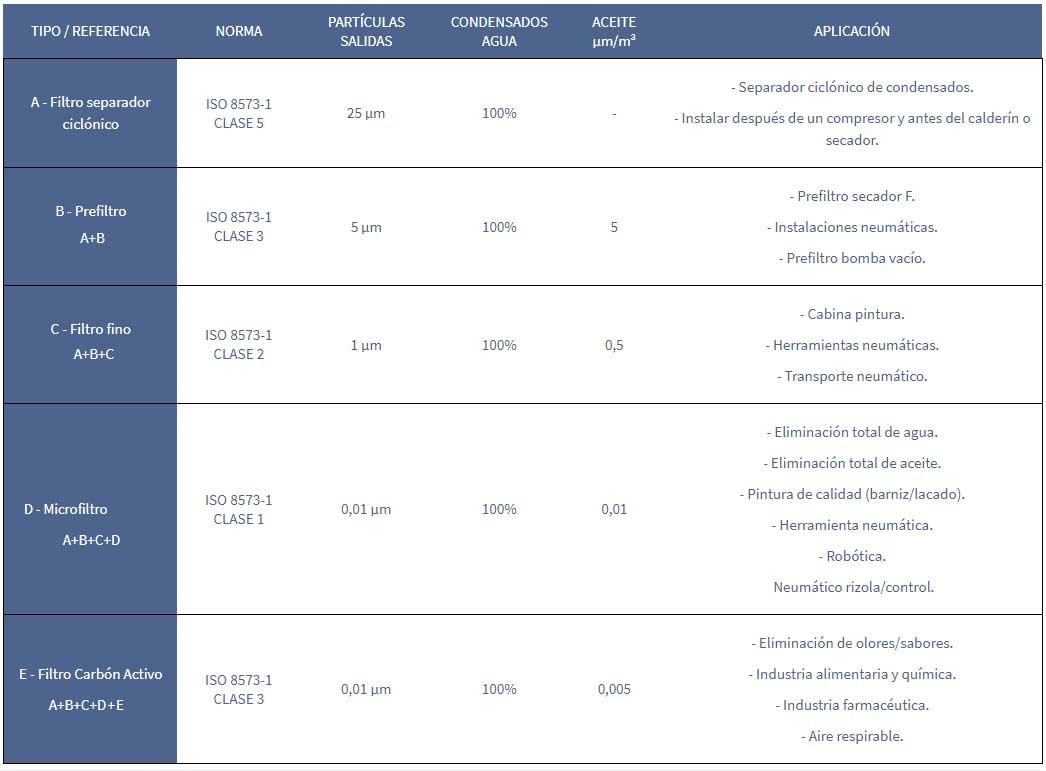 filtro-aire-comprimido-medidas-suministros-intec